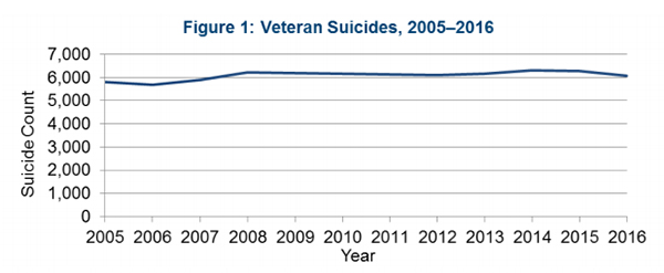 Suicide Rates for Veterans